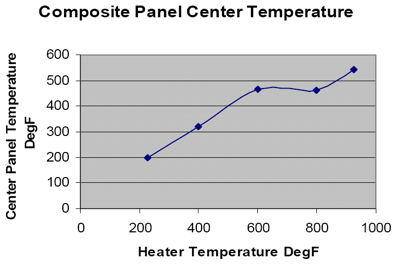 For comparison to aluminum, when the heater temperature is at 900º F, the center panel temperature is a modest 120º F. However, in addition to much higher temperatures, the composite panel smokes above 600º F.