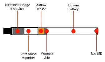 An e-cigarette provides nicotine without all the other harmful ingredients of tobacco. The atomizer is powered by a lithium battery.